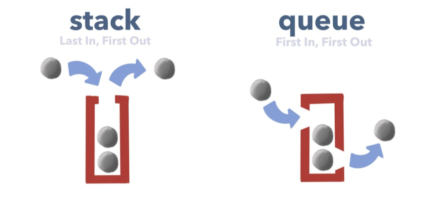 Balls being added and removed in a Last In, First Out order to a stack, and balls being added removed in a First In, First Out order to a queue