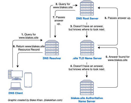 A flowchart describing recursive resolution.