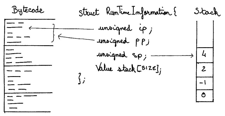 Bytecode, RunTimeInformation structure, and stack relationship