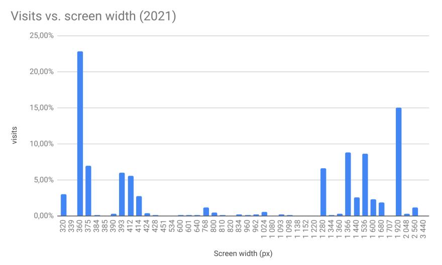 Visits vs. Screen widths