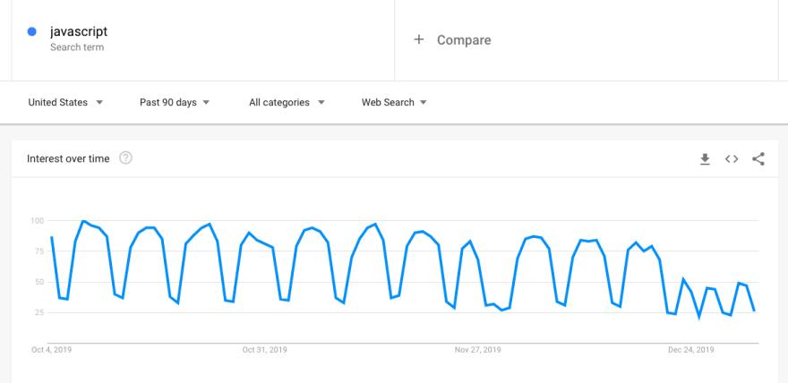 google trends javascript