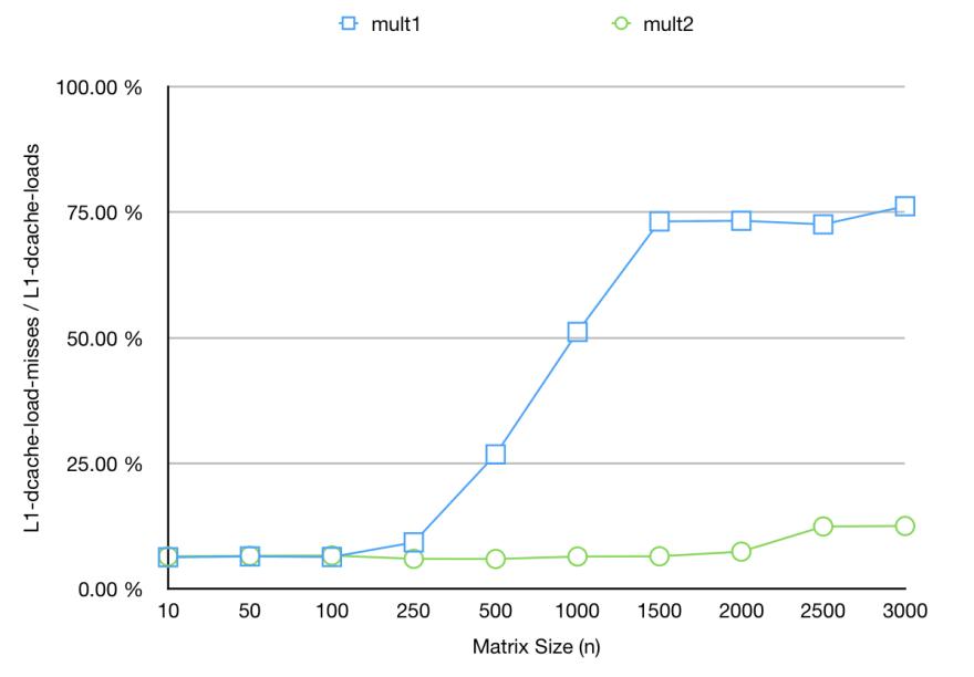 l1 cache miss percentage