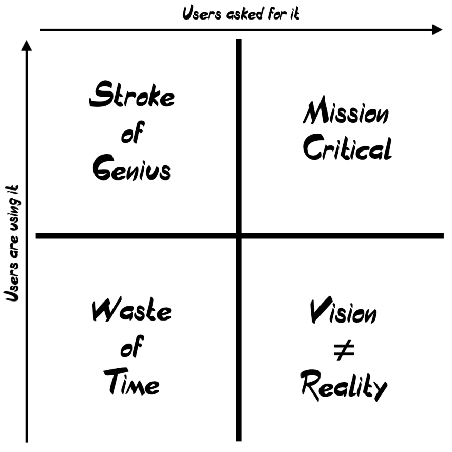 A graphic with four quadrants, asking on the X axis if users asked for a feature and on the Y axis if they are using it. Quadrants are labelled as follows: top-left is 'Stroke of Genius', top-right is 'Mission Critical', bottom-left is 'Waste of Time' and bottom-right is 'Vision Does Not Equal Reality'.