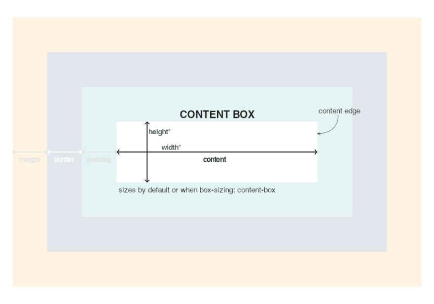 Content Box description