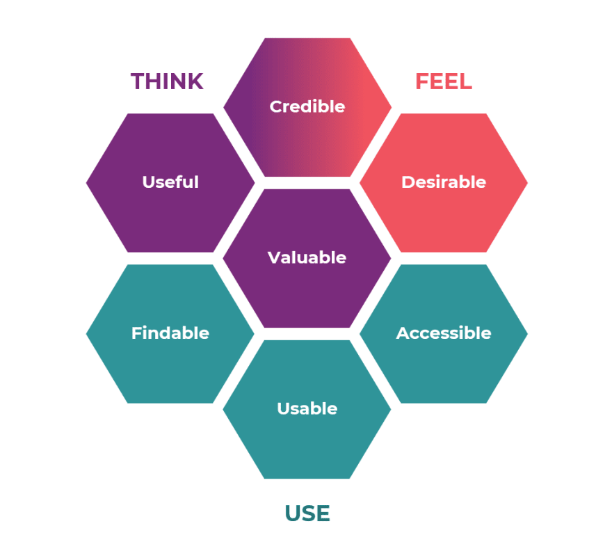 The UX Honeycomb diagram.