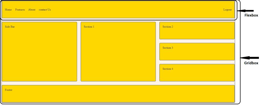 Gridbox vs Flexbox Structure