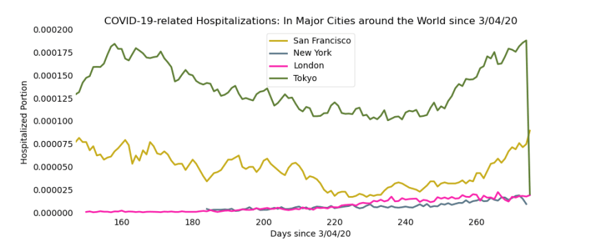Sharp decrease in hospitalizations in SF & Tokyo indicate progress but looser restrictions create increase at end of graph