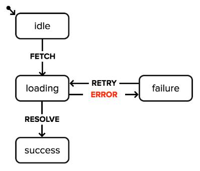 State machine describing login flow