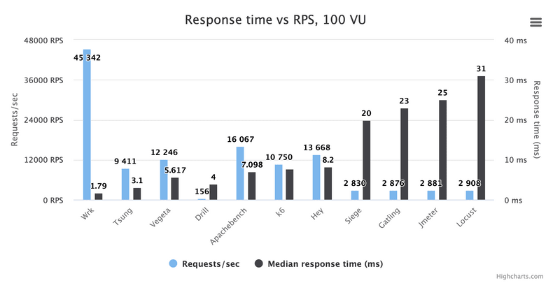A chart comparing the response time and request rate of the best open source load testing tools except Artillery
