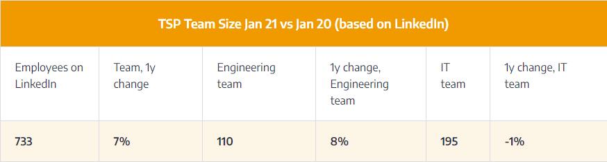 tsp-team-size-jan-21-jan-20-linkedin-data