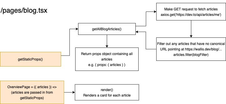 Overview page diagram