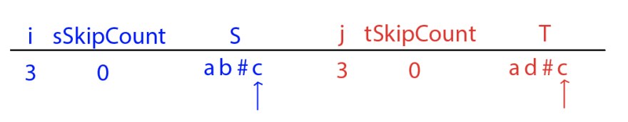 Truth table with i = 3, sSkipCount = 0, j = 3, tSkipCount = 0