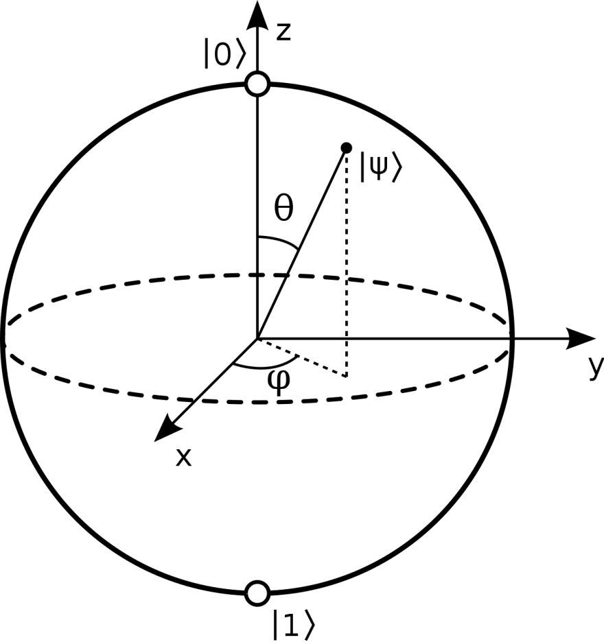 The Bloch Sphere - CC Wikipedia