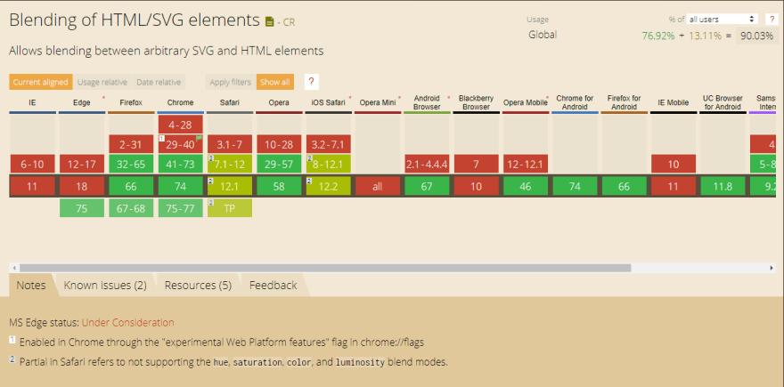 mix-blend-mode Browser Support