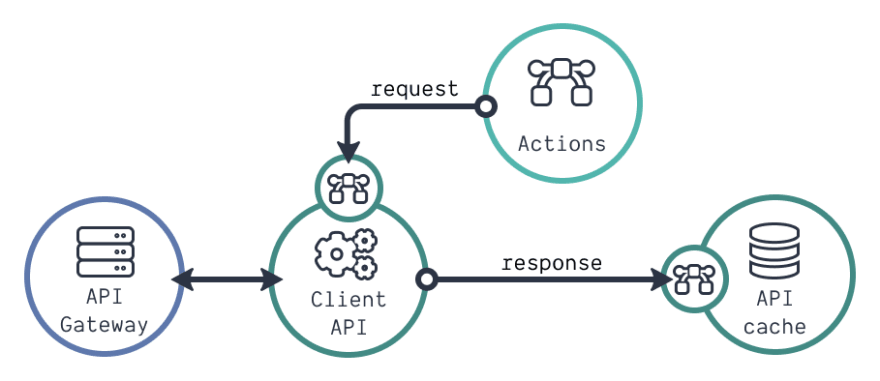 Anatomy of an API client