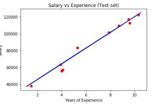 A chart showing a scatter plot of the training data and a regression line.