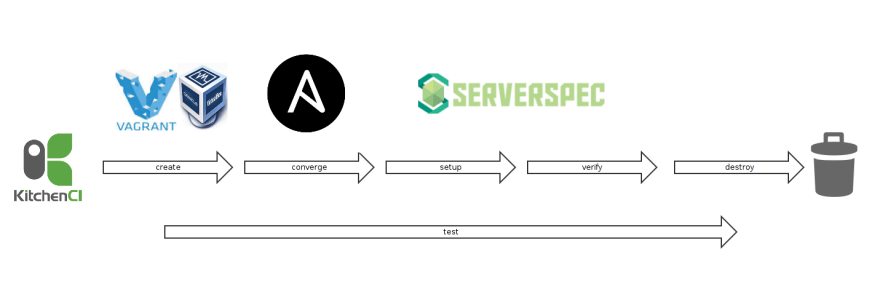 ansible_test_framework_diagram