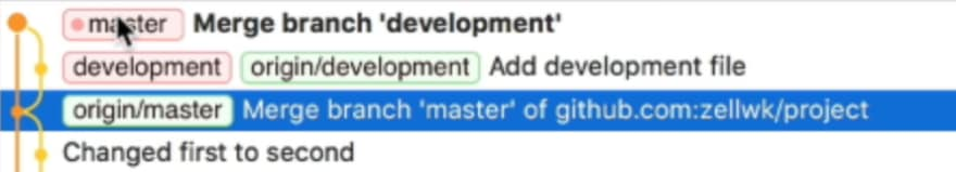 `master` branch is ahead of the `development` and `origin/development` branches