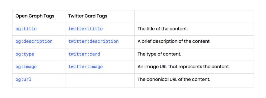 Basic meta tags - examples