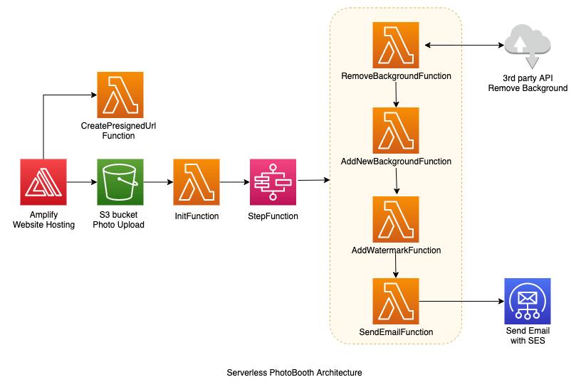 Serverless PhotoBooth Architecture