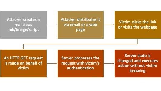 CSRF attack process