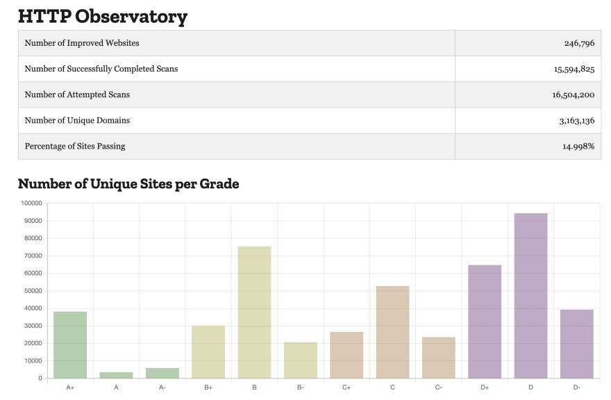 Mozilla Observatory statistics