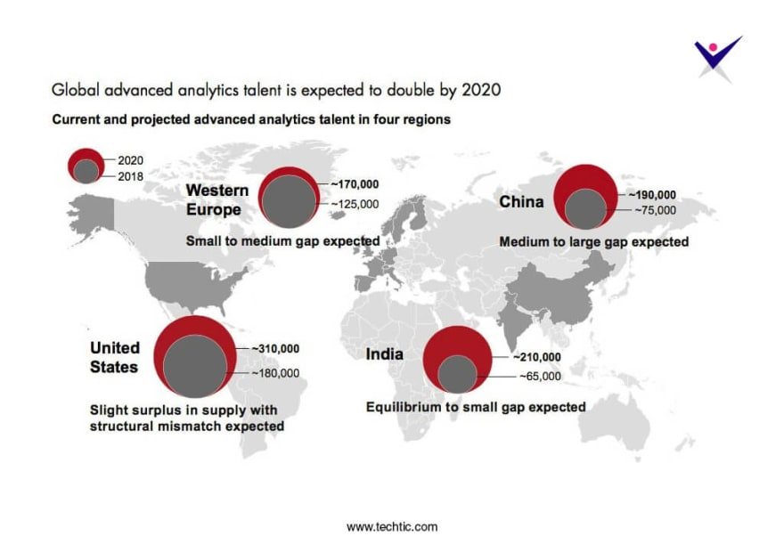 Global advanced analytics talent 2020