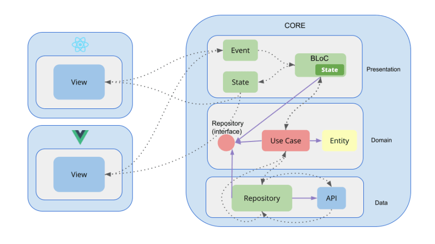 Front-end Clean architecture packages