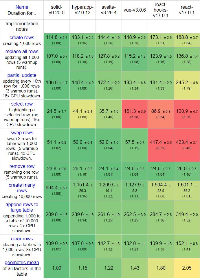 Hyperapp speed benchmark