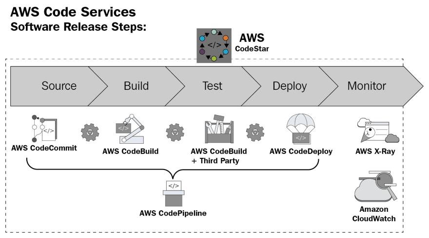 AWS Dev Tools