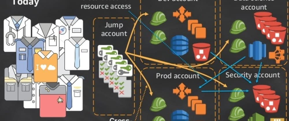 Cover image for How to create an Organization in AWS cloud and manage its cost