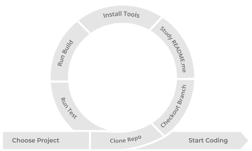 Development environment setup without Gitpod