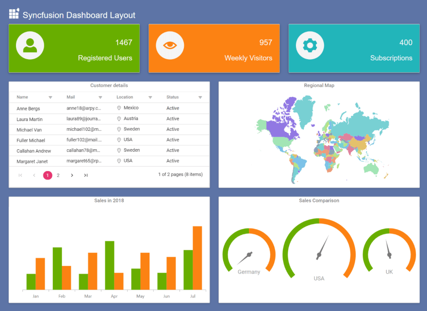 A simple dashboard with Grid, Chart and Map components.
