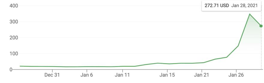 Gamestop stock price the last month