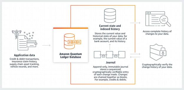 Quantum Ledger Database