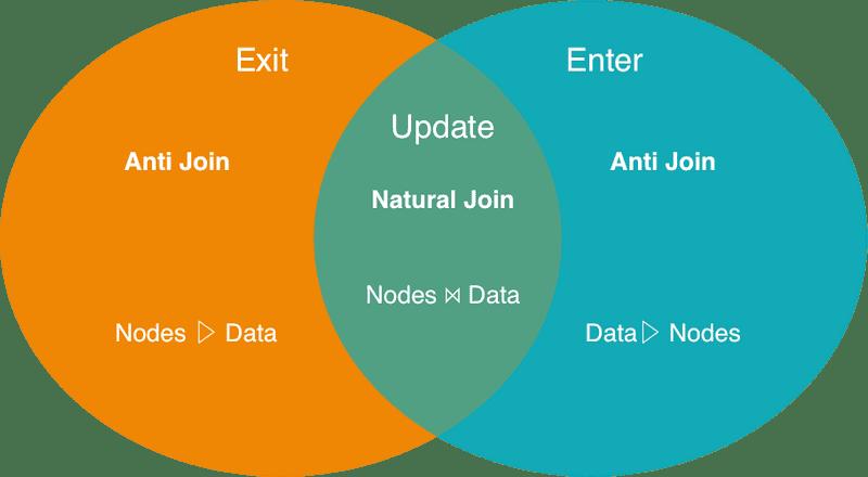 d3-exit-update-enter.png