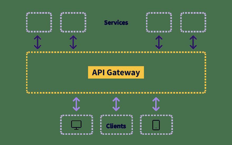 Traditional API Gateway