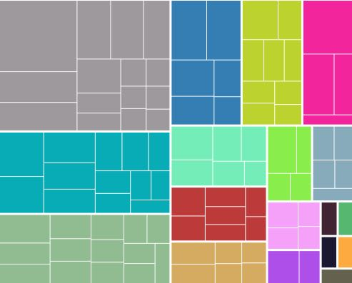 A treemap with multiple colors