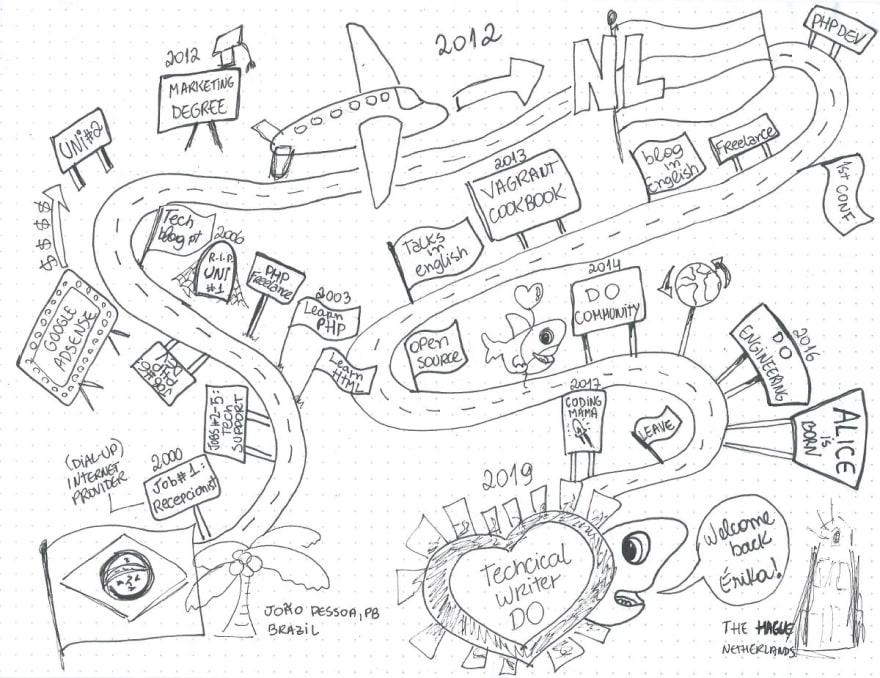 erikas career map
