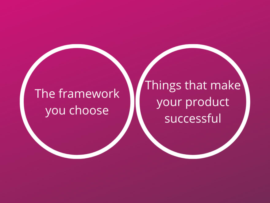 A venn diagram with two sides that don't overlap. One side reads 'The framework you choose' and the other reads 'Things that make your product successful'