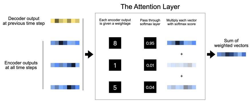 Attention layer internals