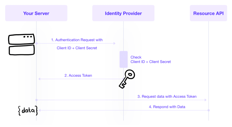 OAuth 2.0 - Before You Start: Pick the Right Flow for Your Website, SPA, Mobile App, TV App, and CLI
