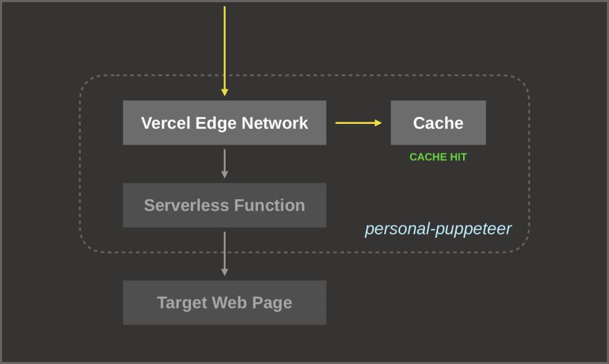Diagram for cache miss scenario (3)