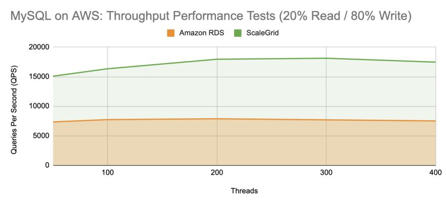 ScaleGrid vs Amazon RDS: MySQL Throughput Performance Test - 20 Percent Read 80 Percent Write
