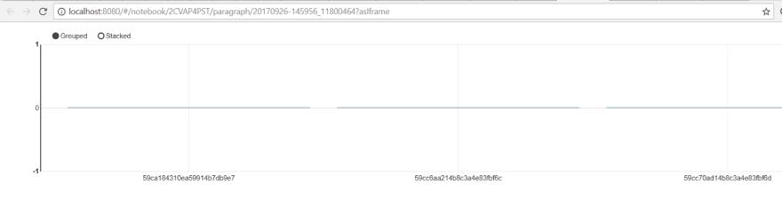 Shareable Link Appache Zeppelin - ScaleGrid Blog