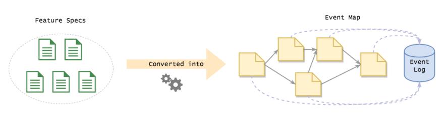 Event Sourcing Development Process