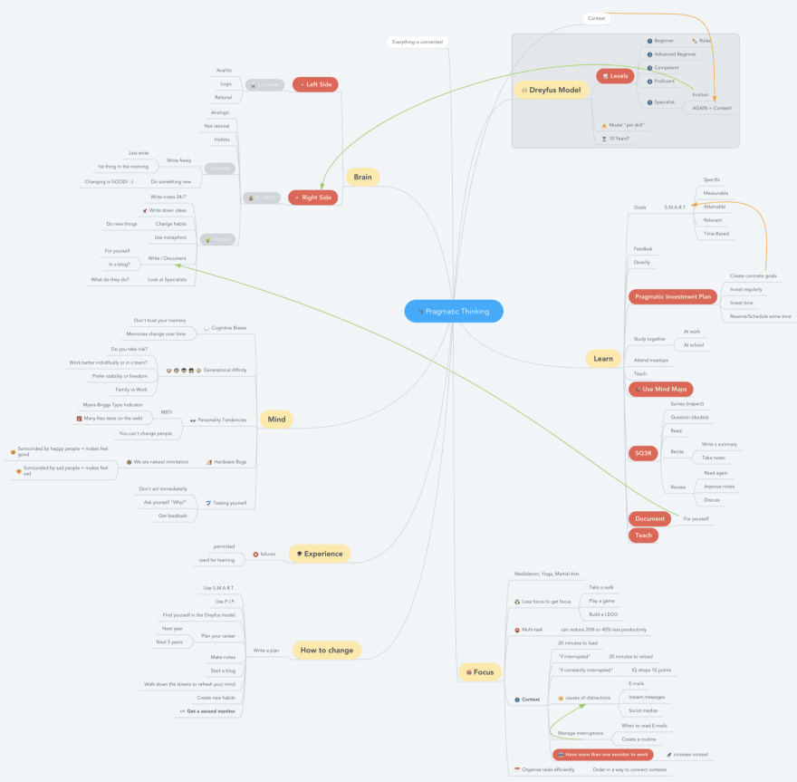 My Mind Map - Pragmatic Thinking and Learning