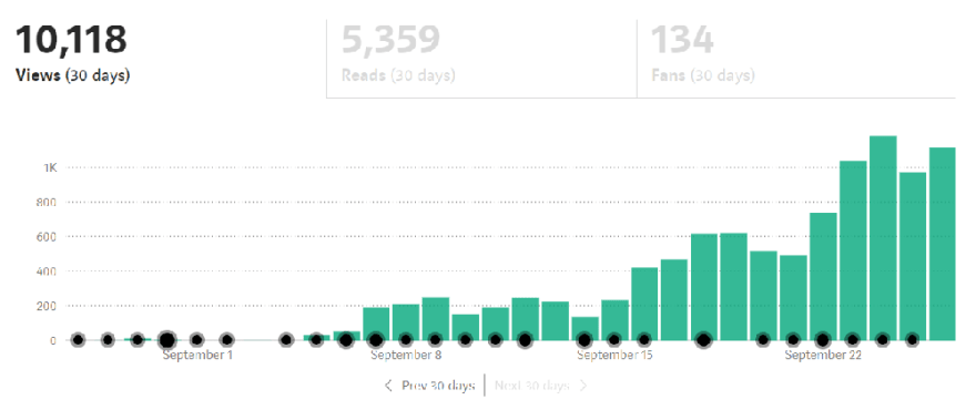 Medium viewership stats after 1 month of writing