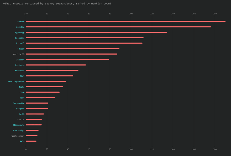 screenshot of all the frameworks mentioned in the JS survey for 2018