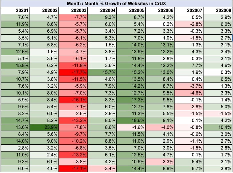 Month/Month % Growth of Websites in CrUX